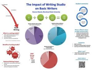 The Impact of Writing Studio  on Basic Writers